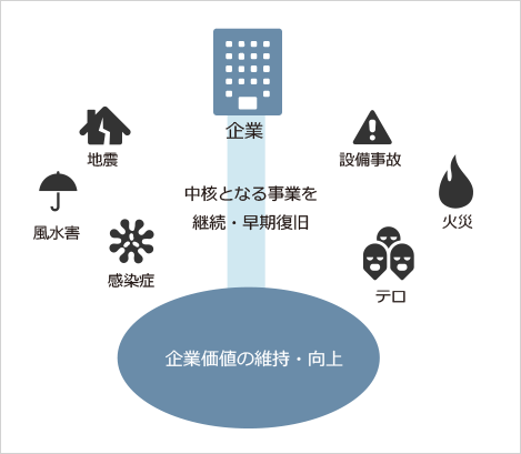 BCP(事業継続の計画)の役割